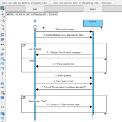 System Sequence Diagram For Online Shopping Yamaha Outboard Control Wiring How To Generate From User Story Generated