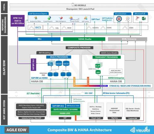 small resolution of sap hana mixed architecture