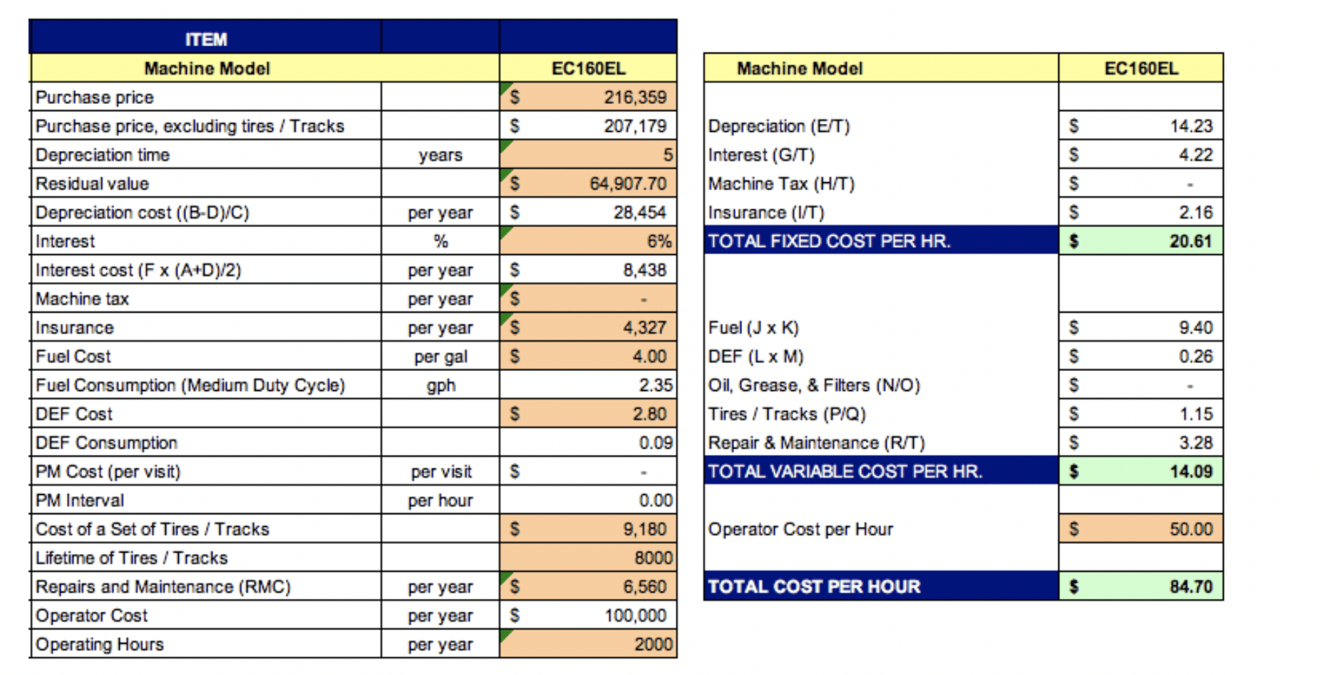 How To Evaluate Total Cost Of Ownership On Used Equipment