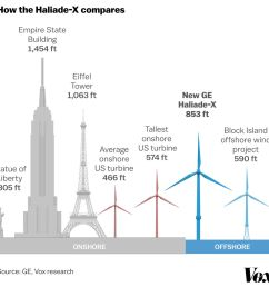 wind energy turbines are getting taller bigger and more powerful vox [ 1400 x 1400 Pixel ]