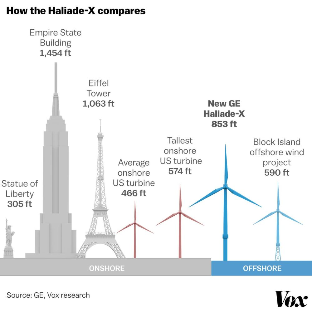 medium resolution of wind energy turbines are getting taller bigger and more powerful vox