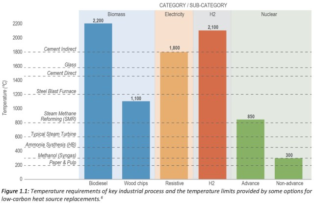 industrial heat temperature requirements