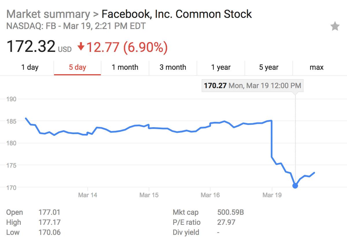 facebook stock tanks after