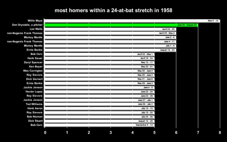 Most homers within a 24-at-bat stretch in 1958. Don Drysdale in second place with seven.
