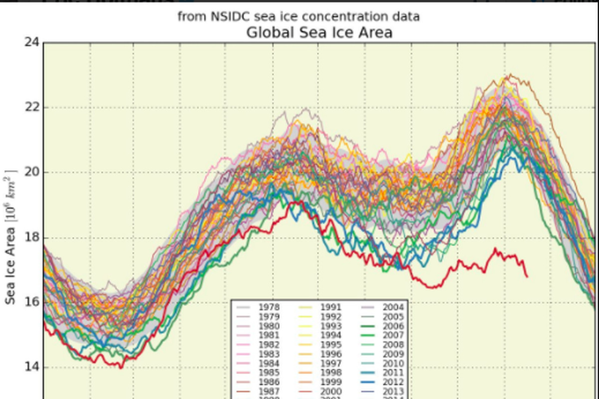 A Bleak Looking Sea Ice Graph Has Twitter In A Frenzy