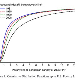 bill gates tweeted out a chart and sparked a debate on global poverty vox [ 1400 x 1082 Pixel ]
