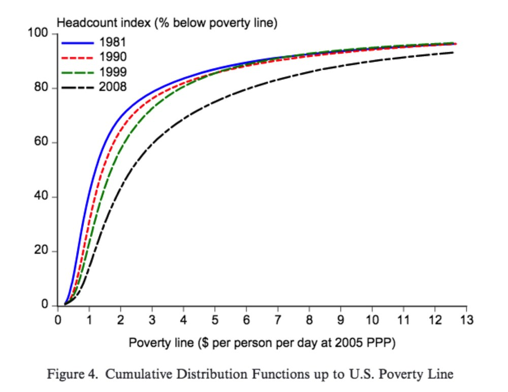 medium resolution of bill gates tweeted out a chart and sparked a debate on global poverty vox