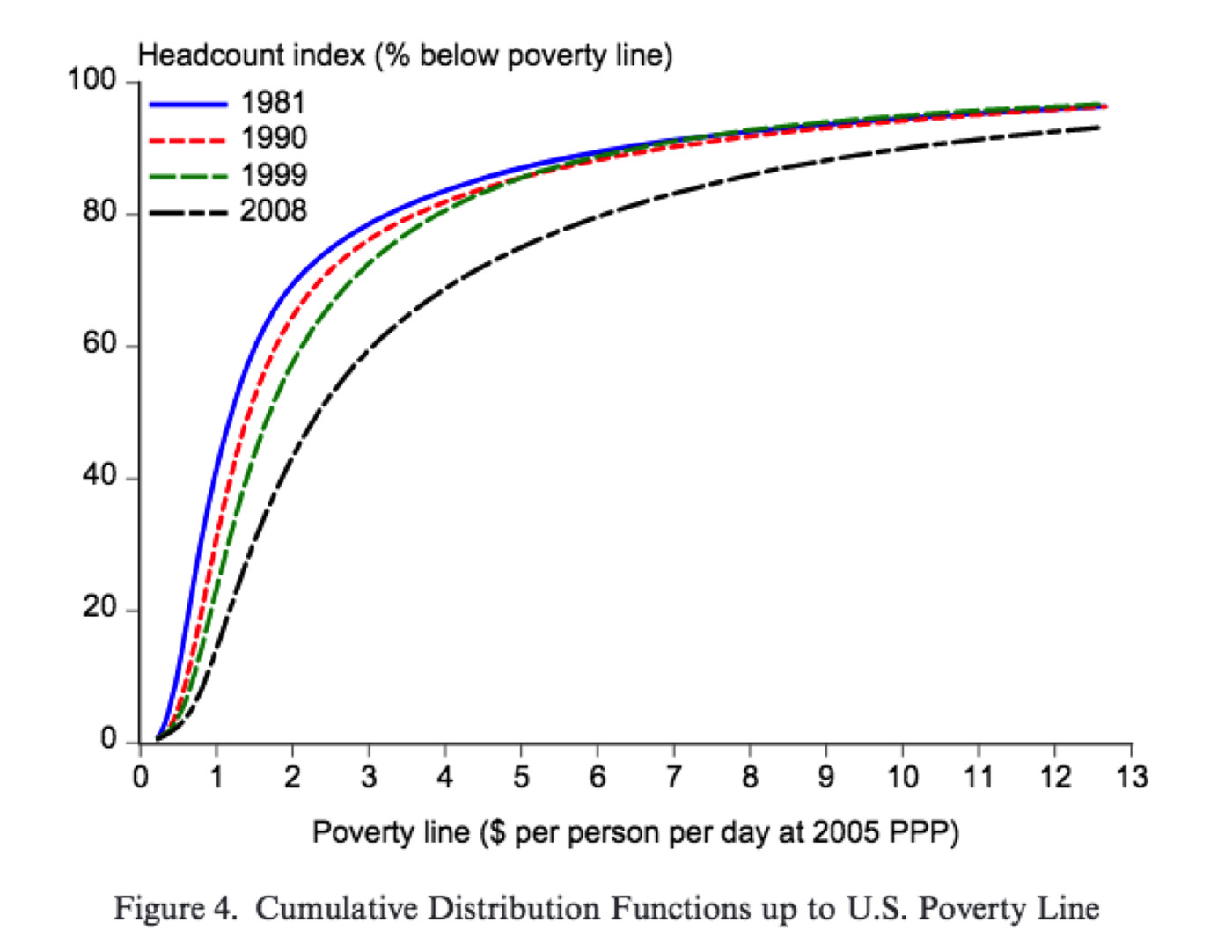 hight resolution of bill gates tweeted out a chart and sparked a debate on global poverty vox