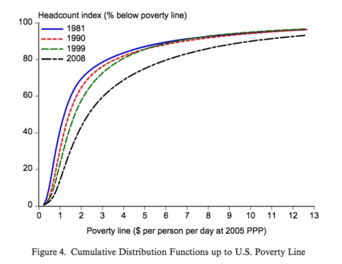 small resolution of bill gates tweeted out a chart and sparked a debate on global poverty vox