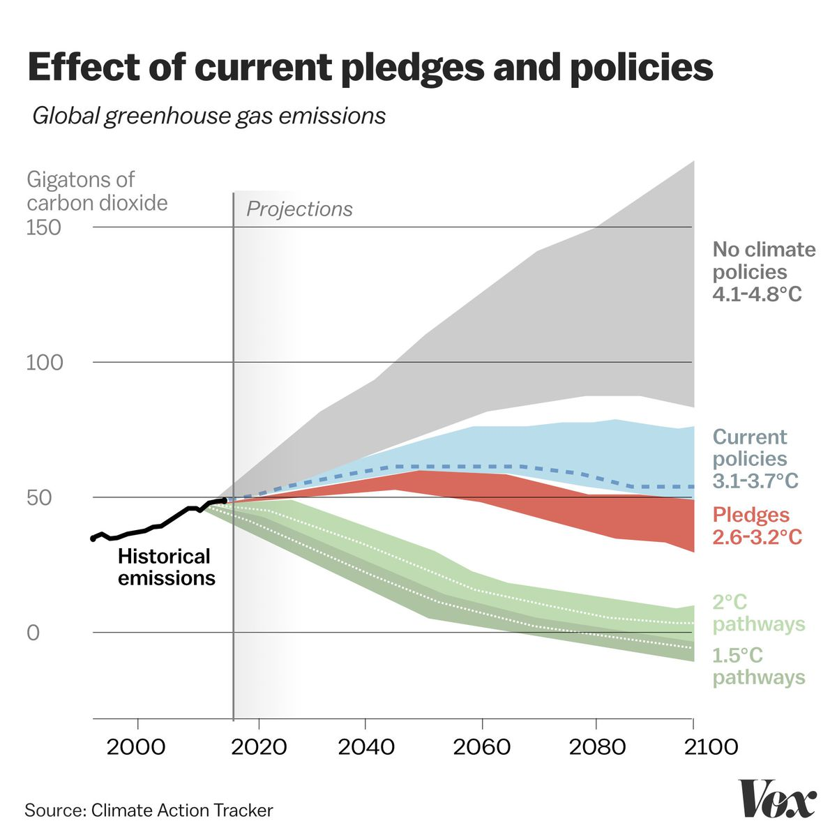 The World S Bleak Global Warming Situation In 3 Charts