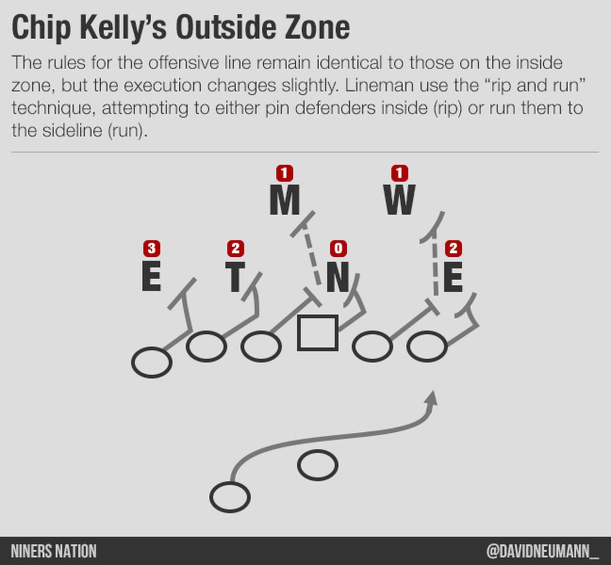 6 2 offense diagram haltech interceptor wiring chip kelly 101 outside run game niners nation