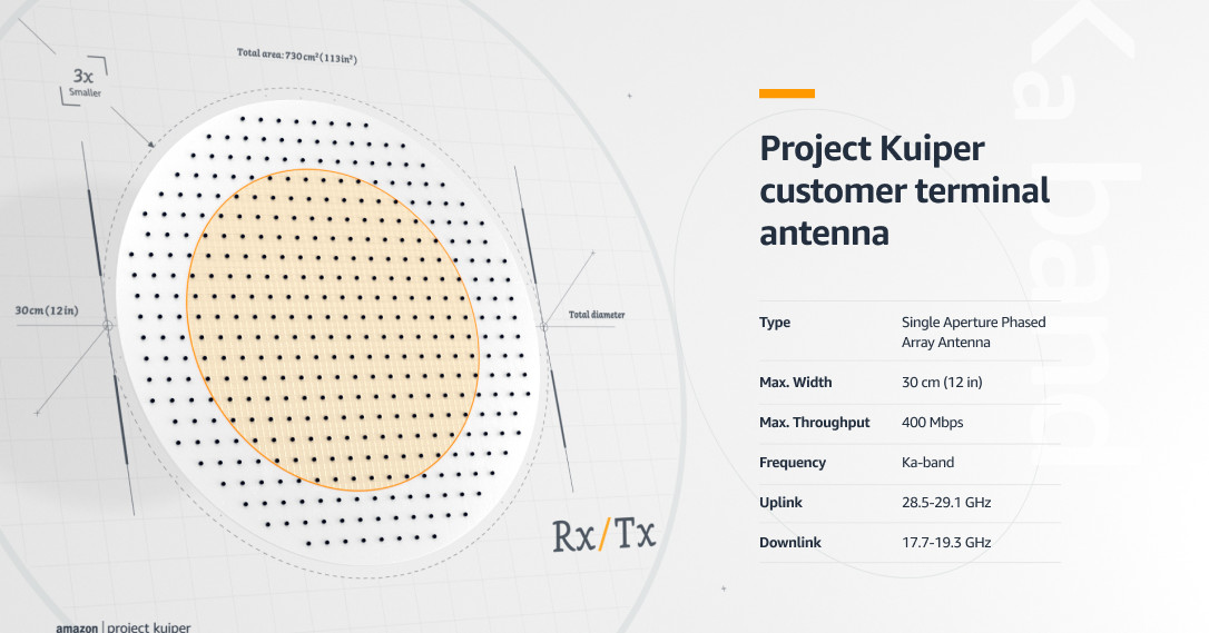Amazon's Project Kuiper reveals design of antennas customers will use to access satellites