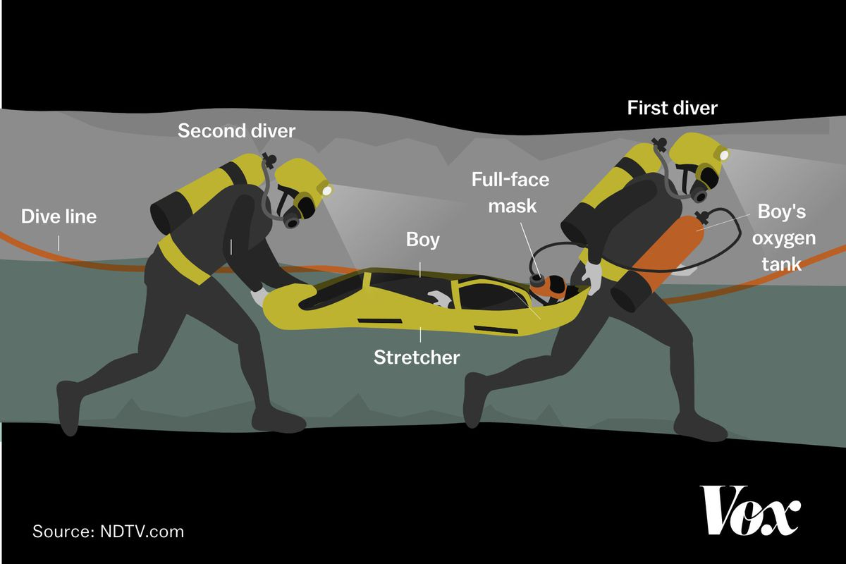 scuba gear diagram badlands atv winch wiring thai cave rescue new video shows the boys being rescued