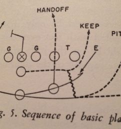 last week i began a series that i hope is as enjoyable to read as it is to put together don faurot wrote a book called football secrets of the split t  [ 1200 x 800 Pixel ]