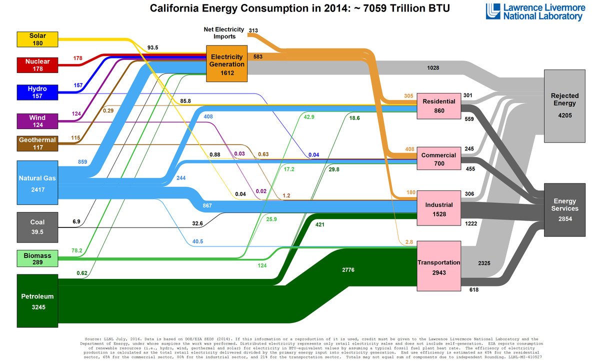 llnl energy spaghetti, CA, 2014