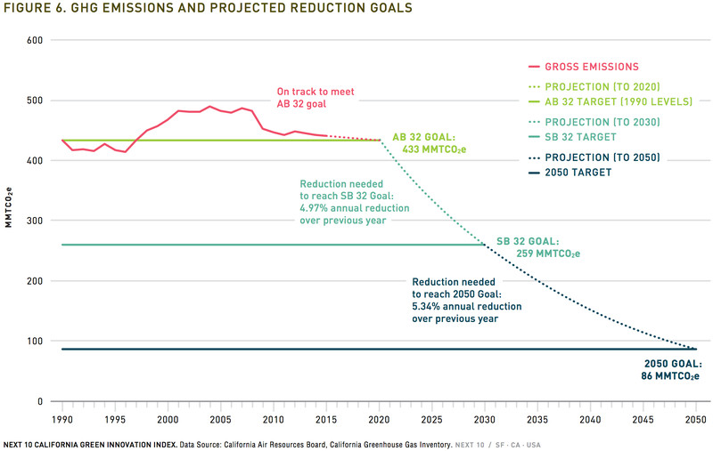 CA carbon targets
