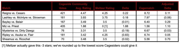 Cageside Community Star Ratings for WrestleMania Backlash
