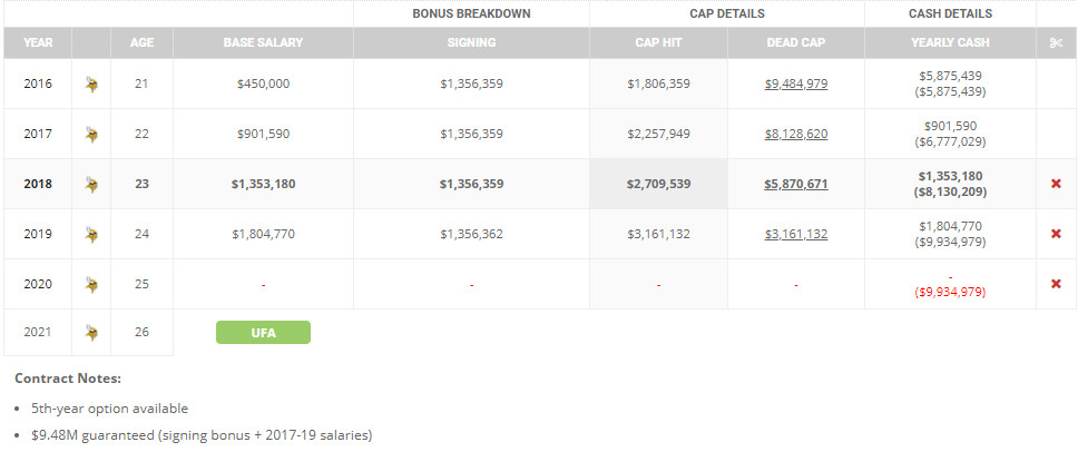 Salary Cap implications for Laquon Treadwell and Daniel