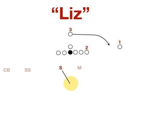 small resolution of when executed well pattern matching cover 3 such as rip liz can handle all of the common route combinations while still allowing the defense to get enough