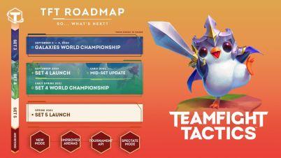 Riot's TFT roadmap