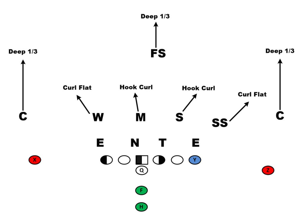 medium resolution of image via first down playbook