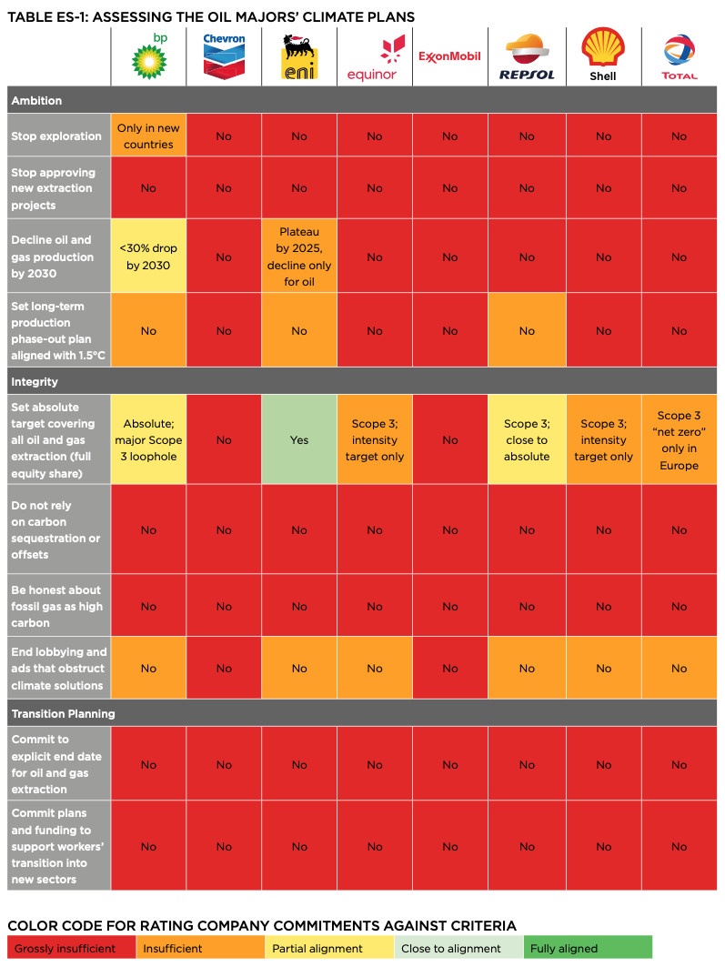 """A chart showing the major oil companies' climate change plans. Most of their commitments are """"grossly insufficient"""" in terms of meeting the criteria established by OCI."""
