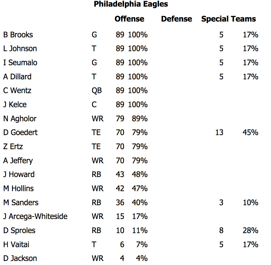 Eagles vs. Bears snap counts: Wide receiver situation