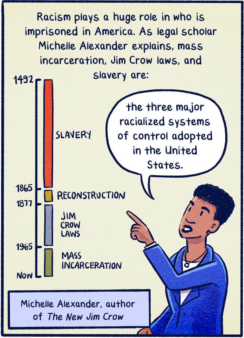 "Racism plays a huge role in who is imprisoned in America. As legal scholar Michelle Alexander explains, mass incarceration, Jim Crow laws, and slavery are ""the three major racialized systems of control adopted in the United States."""