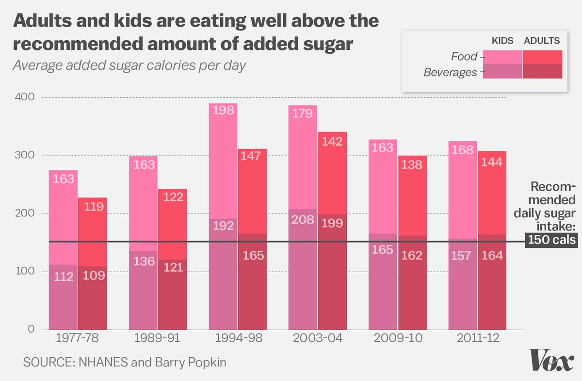 Between 2003 And 2012, Sugar Consumption In Adults And Kids Has Come Down A  Bit. But It's Still Way Too High.
