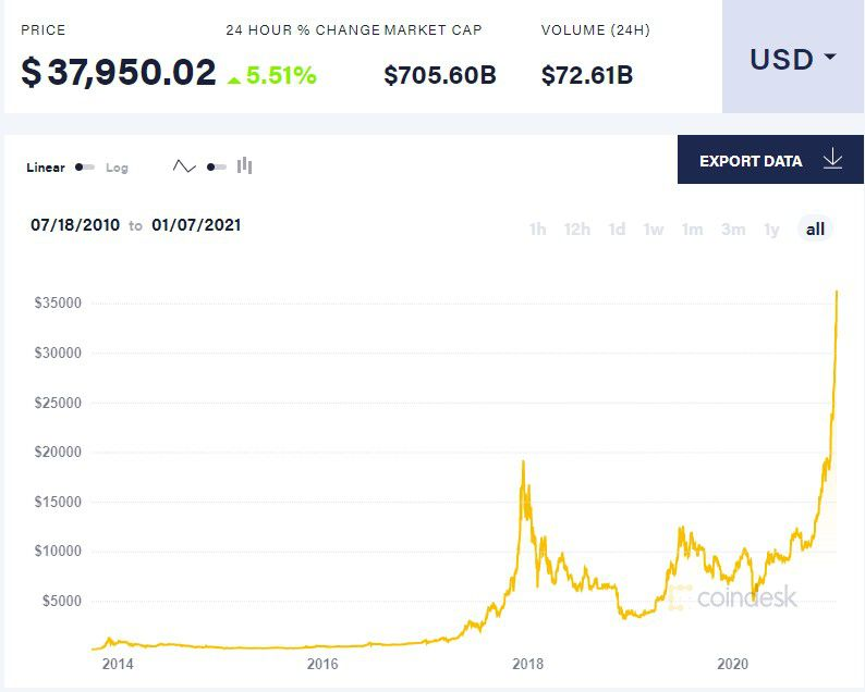 bitcoin coindesk 1 7