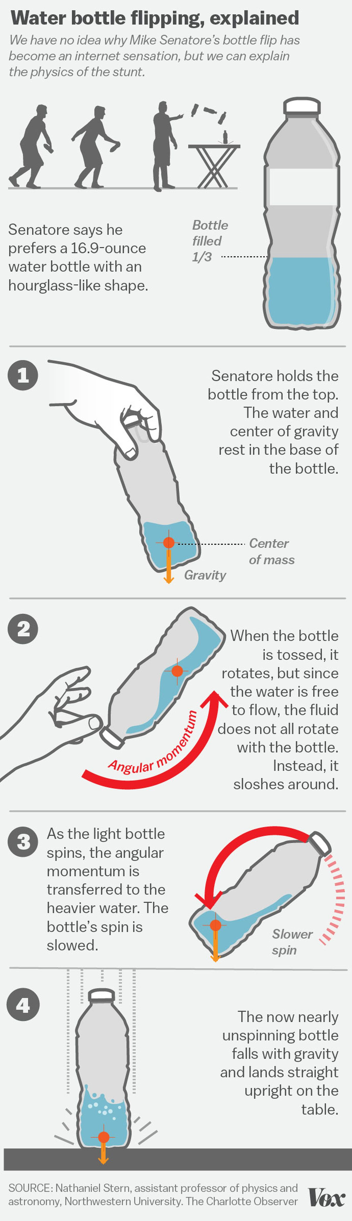 The Complex Physics Of That Viral Water Bottle Trick