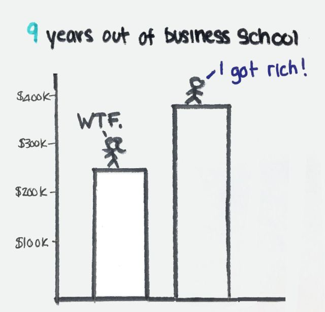 9 years out of business school chart