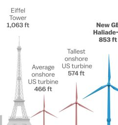wind energy turbines are getting taller bigger and more powerful vox [ 1400 x 788 Pixel ]