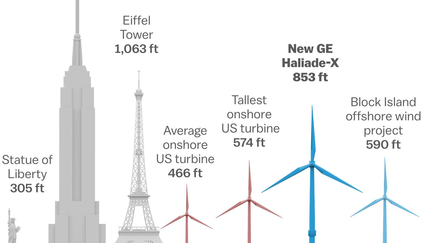 hight resolution of wind energy turbines are getting taller bigger and more powerful vox