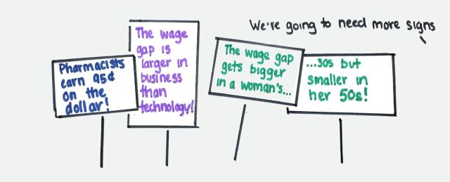 Protest signs with slogans about the gender wage gap
