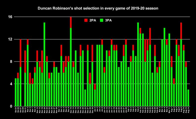 Duncan Robinson's shot selection in every game of the 2019-20 NBA season