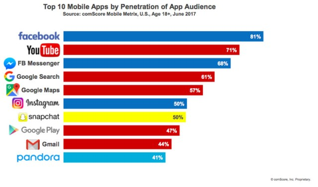 A chart of the top ten apps in the U.S. based on penetration among app users. Facebook is first.