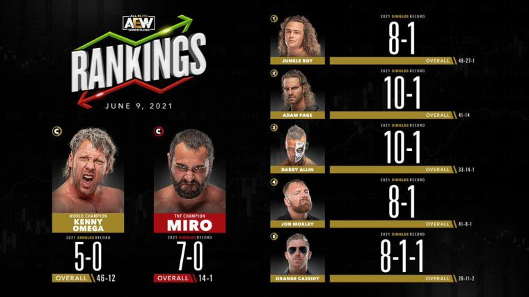 AEW Rankings (June 9, 2021): Massive changes in one year comparison