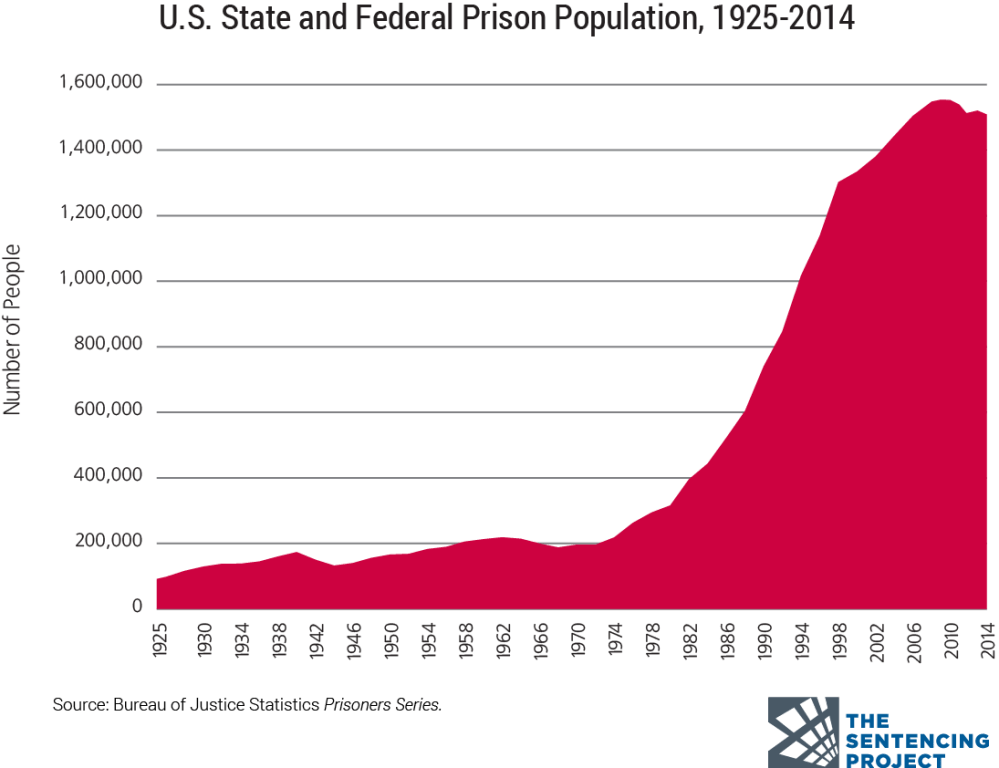medium resolution of a chart of the us prison population