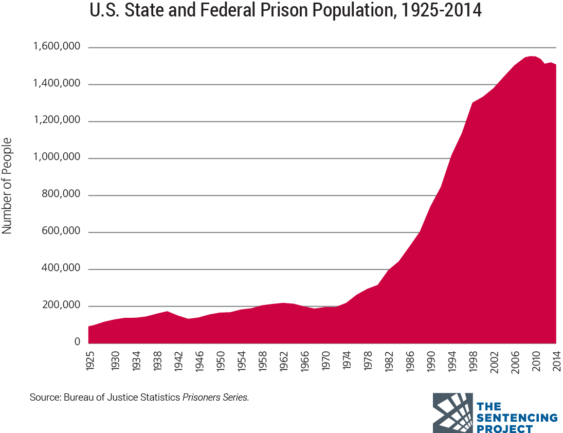 hight resolution of a chart of the us prison population