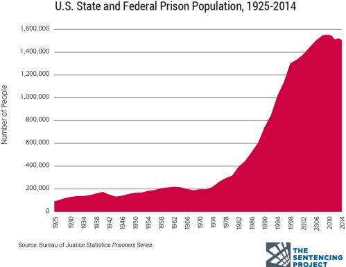 small resolution of a chart of the us prison population