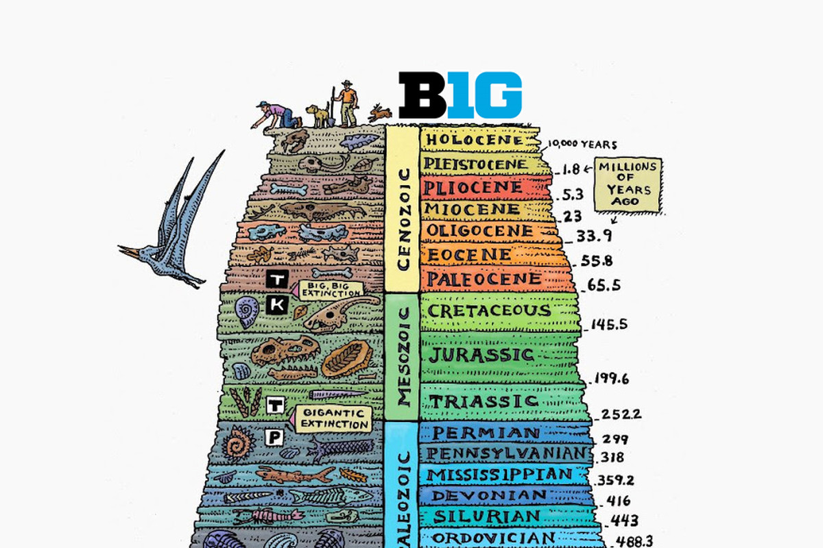 Big Ten Conference Power Poll Geologic Time Periods