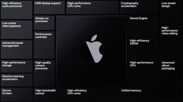 iPhone: Apple Silicon processor feature list