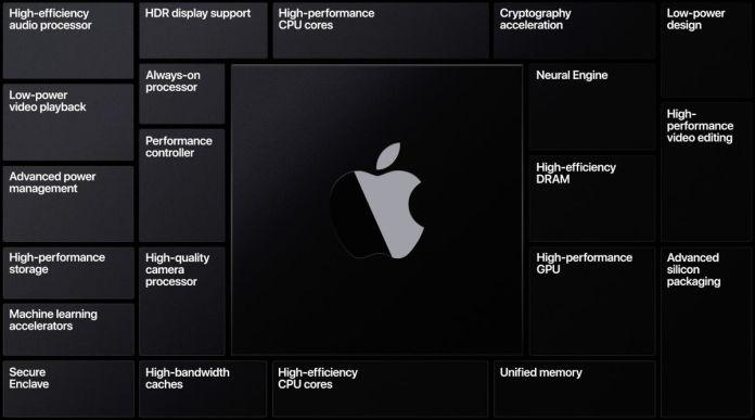 Apple Silicon processor feature list