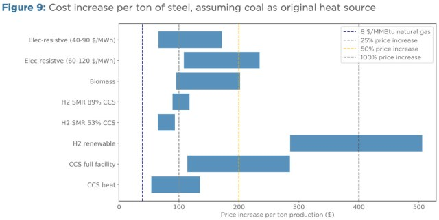steel costs