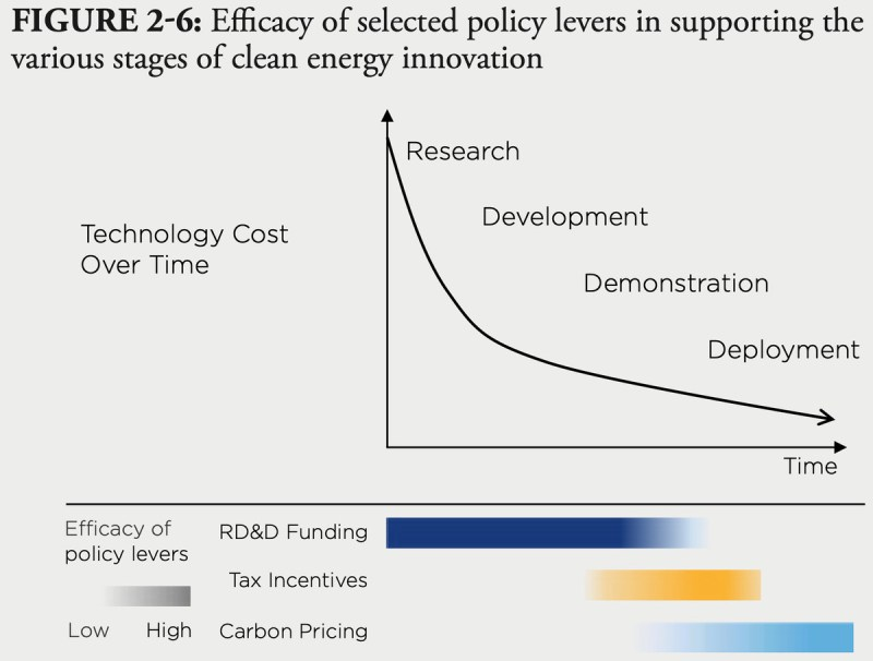 A chart showing the efficacy of different policies in supporting clean energy innovation.