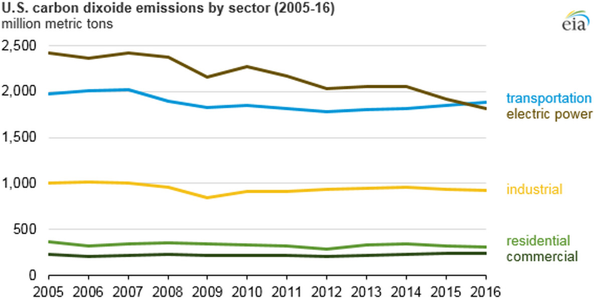 eia emissions by sector 2016