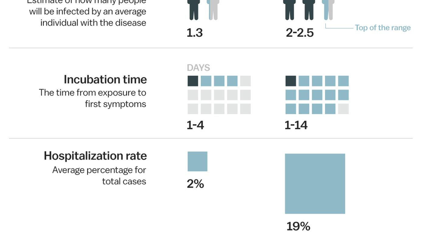 Why the Covid-19 coronavirus is worse than the flu, in one chart - Vox