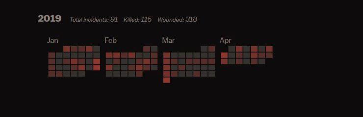A calendar of mass shootings in 2019.
