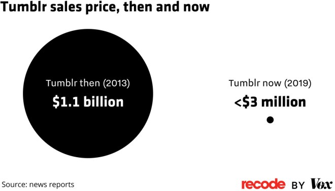 Chart showing Tumblr's sales price in 2013 ($1.1B) and now (<$3M)